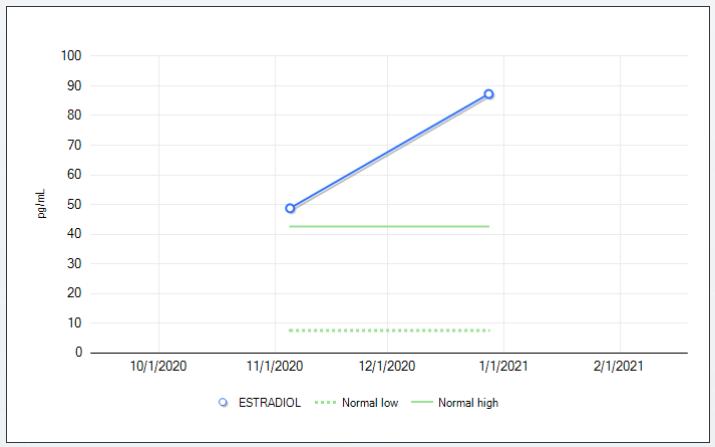 estrogen increase graph